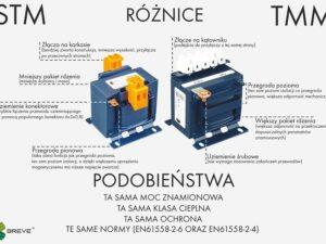 Transformatory jednofazowe STM i TMM – który wybrać?